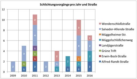 WBGA_Schlichtungsvorgaenge_2009-2016